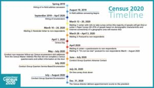 2020 US Census - Timeline Chart